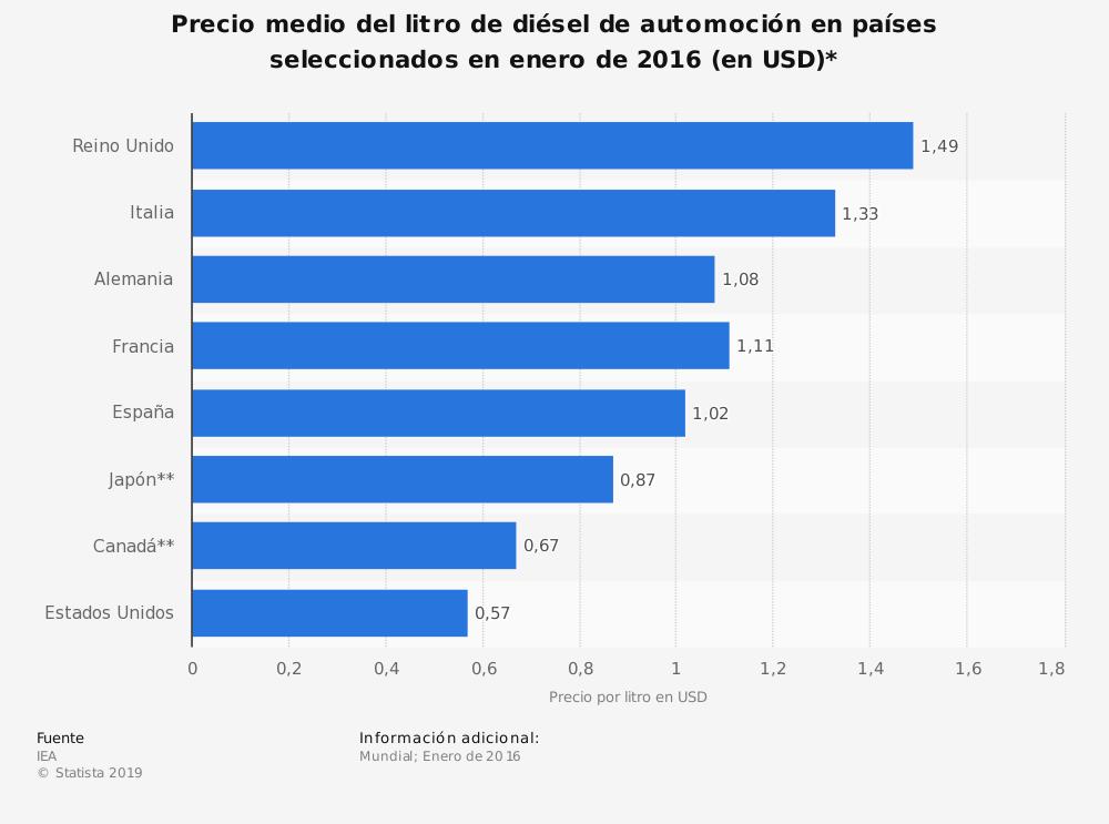 precio diesel en europa